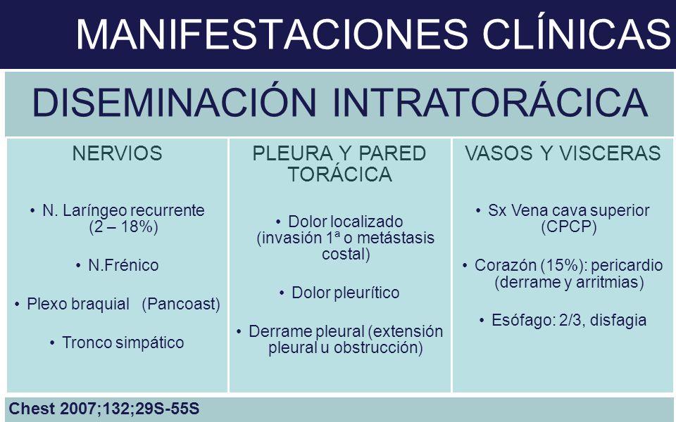 DISEMINACIÓN INTRATORÁCICA NERVIOS N. Laríngeo recurrente (2 – 18%) N.Frénico Plexo braquial (Pancoast) Tronco simpático PLEURA Y PARED TORÁCICA Dolor