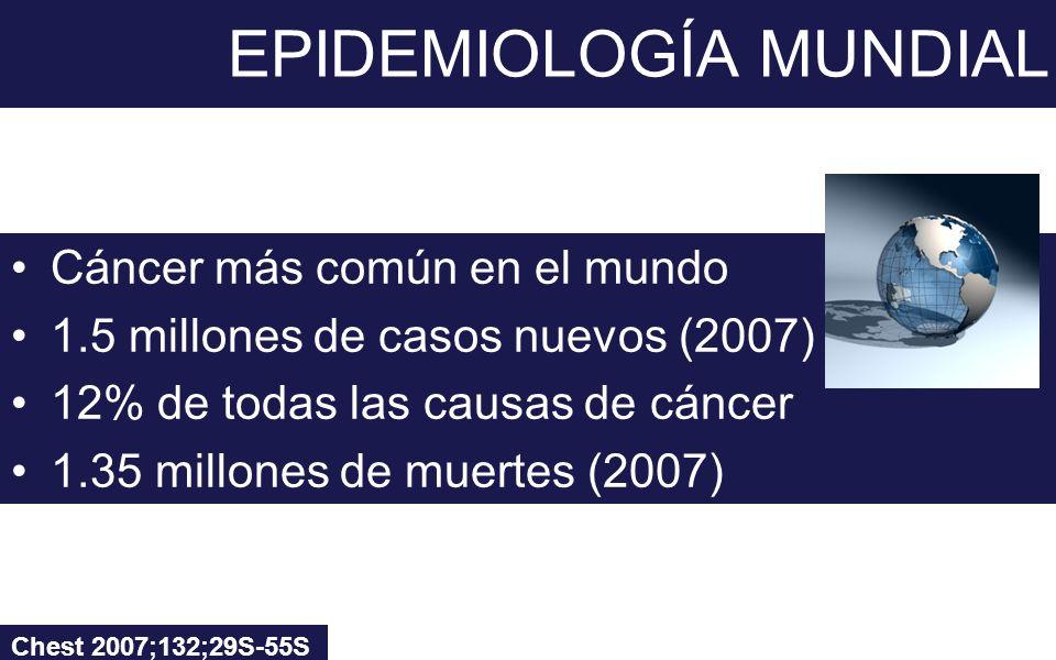 EPIDEMIOLOGÍA MUNDIAL Cáncer más común en el mundo 1.5 millones de casos nuevos (2007) 12% de todas las causas de cáncer 1.35 millones de muertes (200