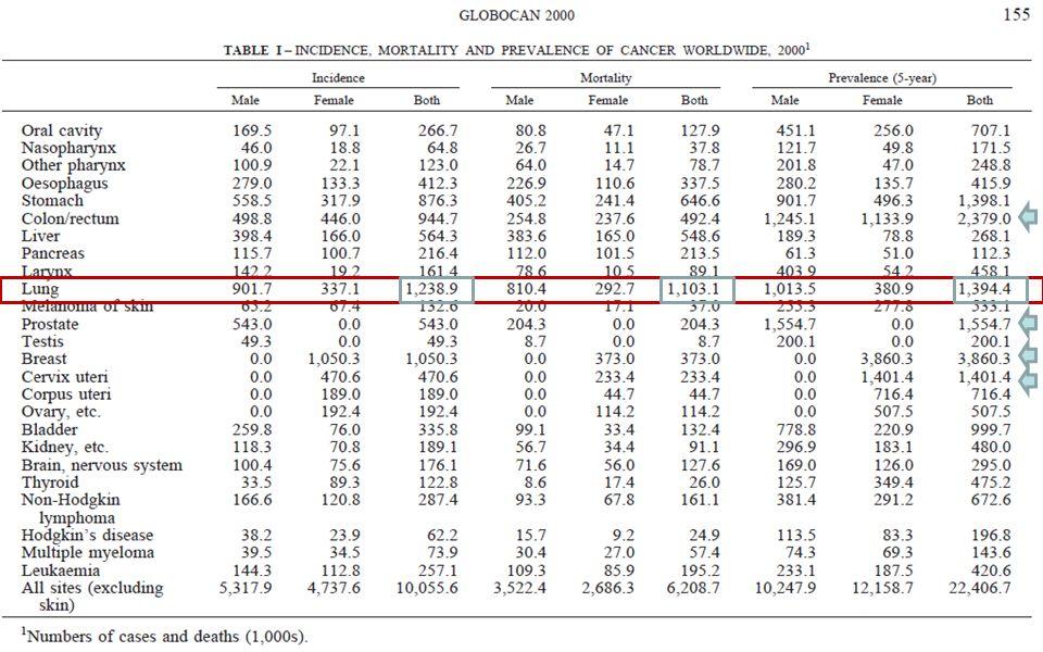EPIDEMIOLOGÍA MUNDIAL Chest 2007;132;29S-55S