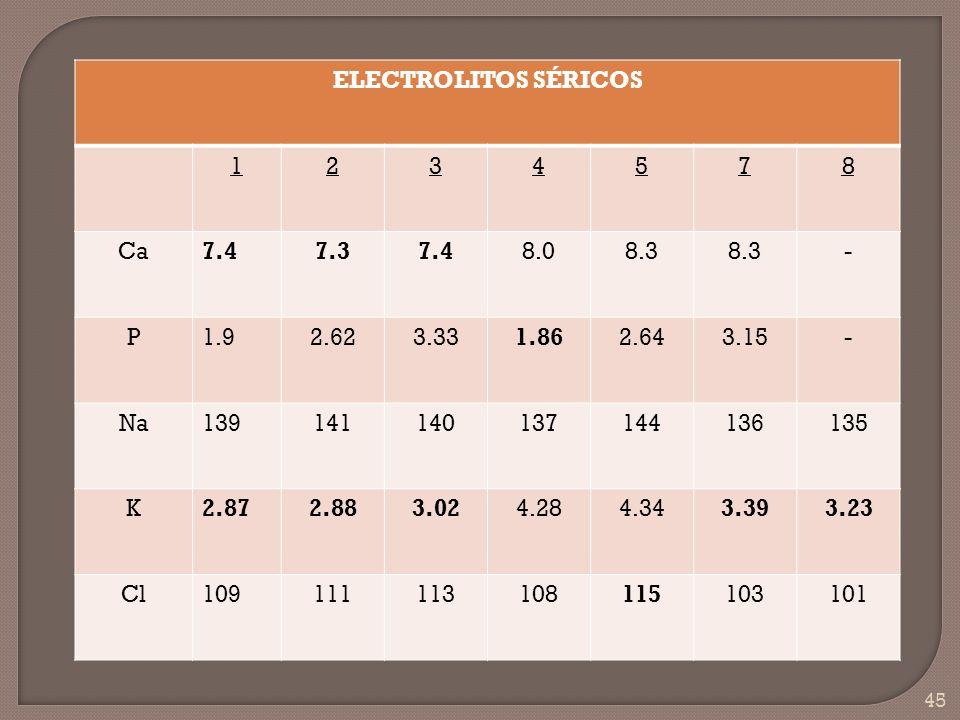 45 ELECTROLITOS SÉRICOS 1234578 Ca7.47.37.48.08.3 - P1.92.623.331.862.643.15- Na139141140137144136135 K2.872.883.024.284.343.393.23 Cl1091111131081151