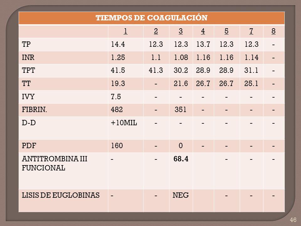 46 TIEMPOS DE COAGULACIÓN 1234578 TP14.412.3 13.712.3 - INR1.251.11.081.16 1.14- TPT41.541.330.228.9 31.1- TT19.3-21.626.7 25.1- IVY7.5------ FIBRIN.4