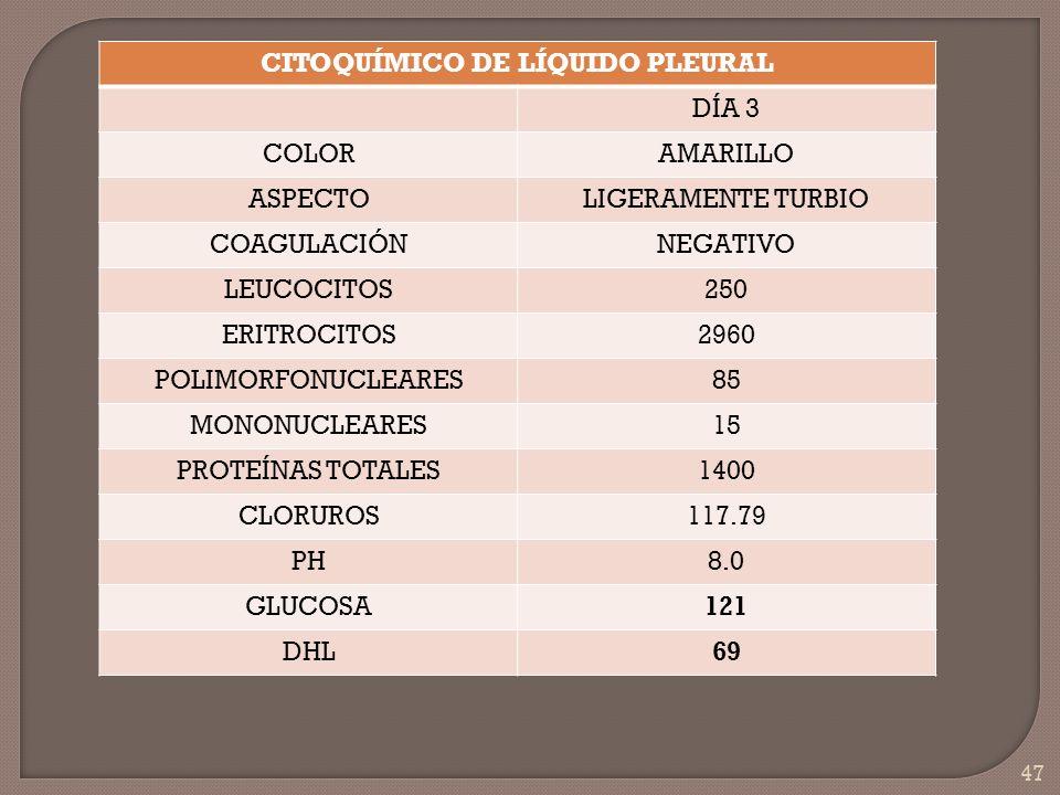 47 CITOQUÍMICO DE LÍQUIDO PLEURAL DÍA 3 COLORAMARILLO ASPECTOLIGERAMENTE TURBIO COAGULACIÓNNEGATIVO LEUCOCITOS250 ERITROCITOS2960 POLIMORFONUCLEARES85