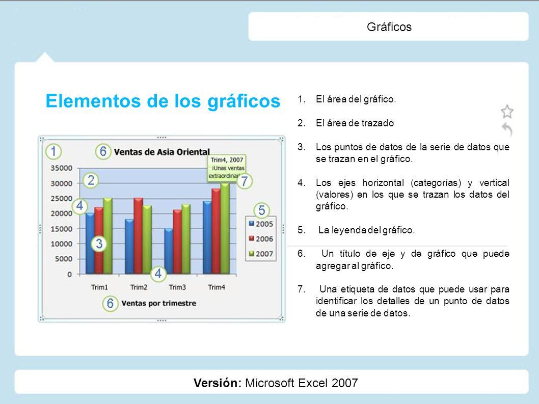 Gráficos Versión: Microsoft Excel 2007 1.El área del gráfico. 2.El área de trazado 3.Los puntos de datos de la serie de datos que se trazan en el gráf