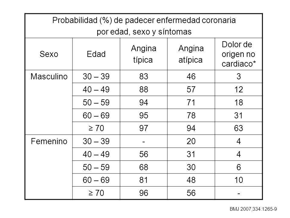 Probabilidad (%) de padecer enfermedad coronaria por edad, sexo y síntomas SexoEdad Angina típica Angina atípica Dolor de origen no cardiaco* Masculin