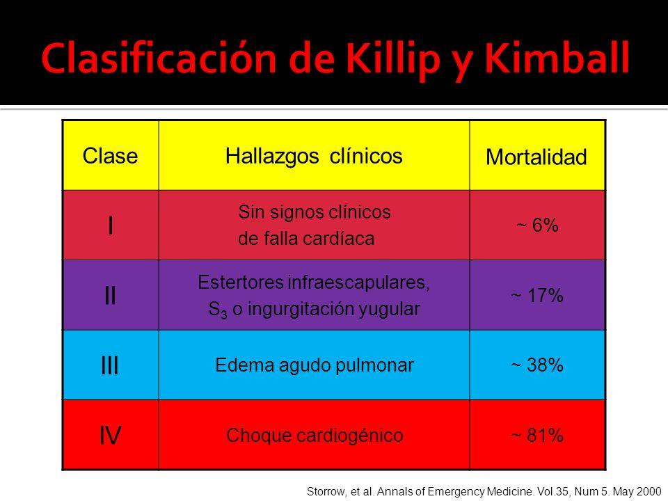 ClaseHallazgos clínicos Mortalidad I Sin signos clínicos de falla cardíaca ~ 6% II Estertores infraescapulares, S 3 o ingurgitación yugular ~ 17% III