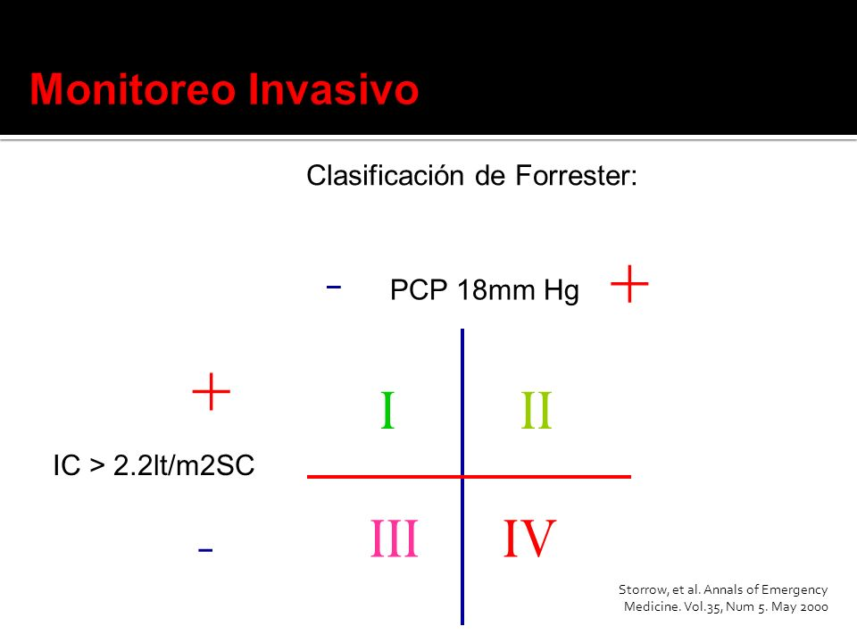 Clasificación de Forrester: IC > 2.2lt/m2SC PCP 18mm Hg I IIIIV II + + - - Storrow, et al. Annals of Emergency Medicine. Vol.35, Num 5. May 2000