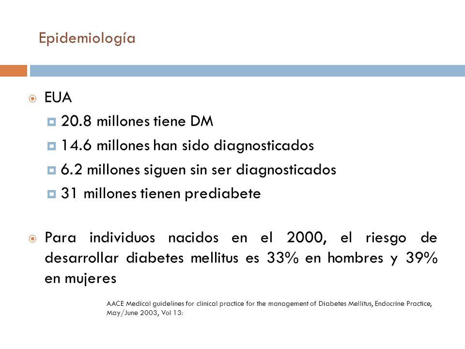 Epidemiología EUA 20.8 millones tiene DM 14.6 millones han sido diagnosticados 6.2 millones siguen sin ser diagnosticados 31 millones tienen prediabet