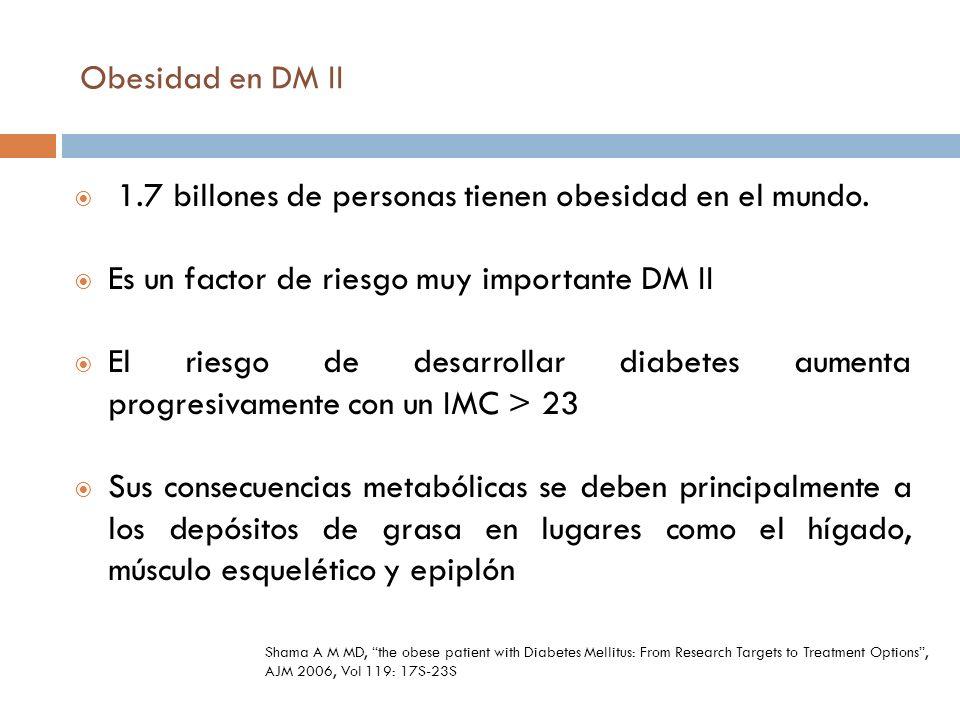 Obesidad en DM II 1.7 billones de personas tienen obesidad en el mundo. Es un factor de riesgo muy importante DM II El riesgo de desarrollar diabetes