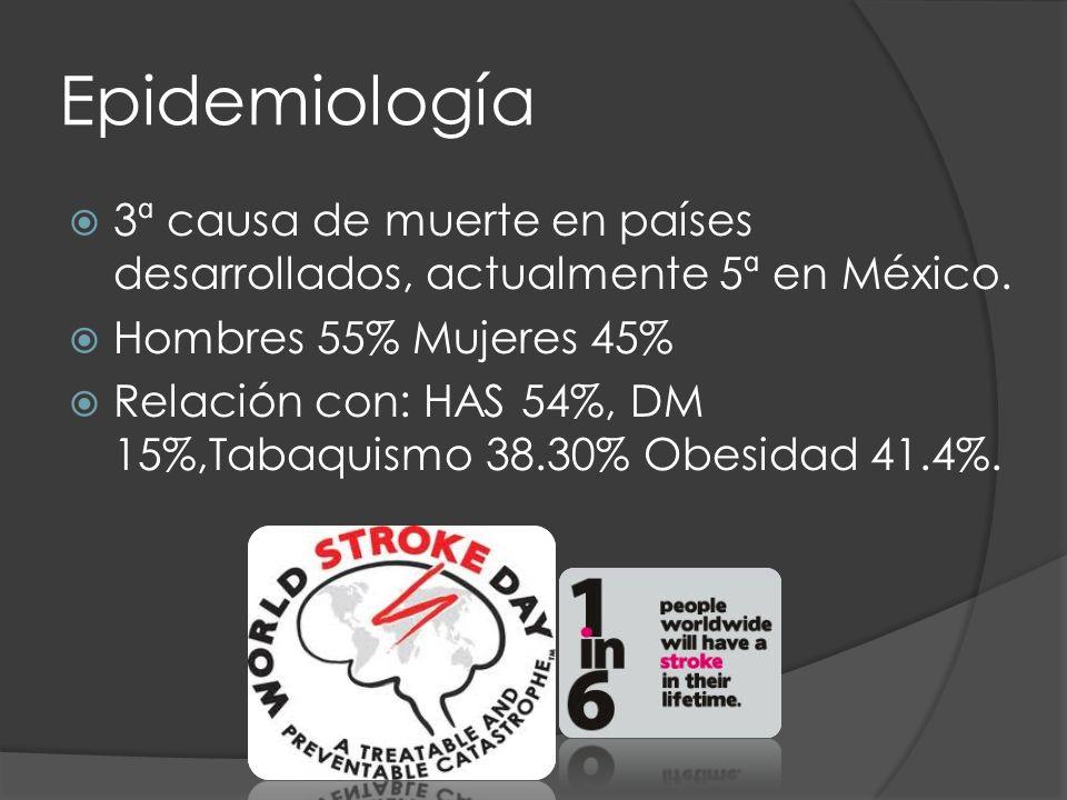 Epidemiología 3ª causa de muerte en países desarrollados, actualmente 5ª en México. Hombres 55% Mujeres 45% Relación con: HAS 54%, DM 15%,Tabaquismo 3