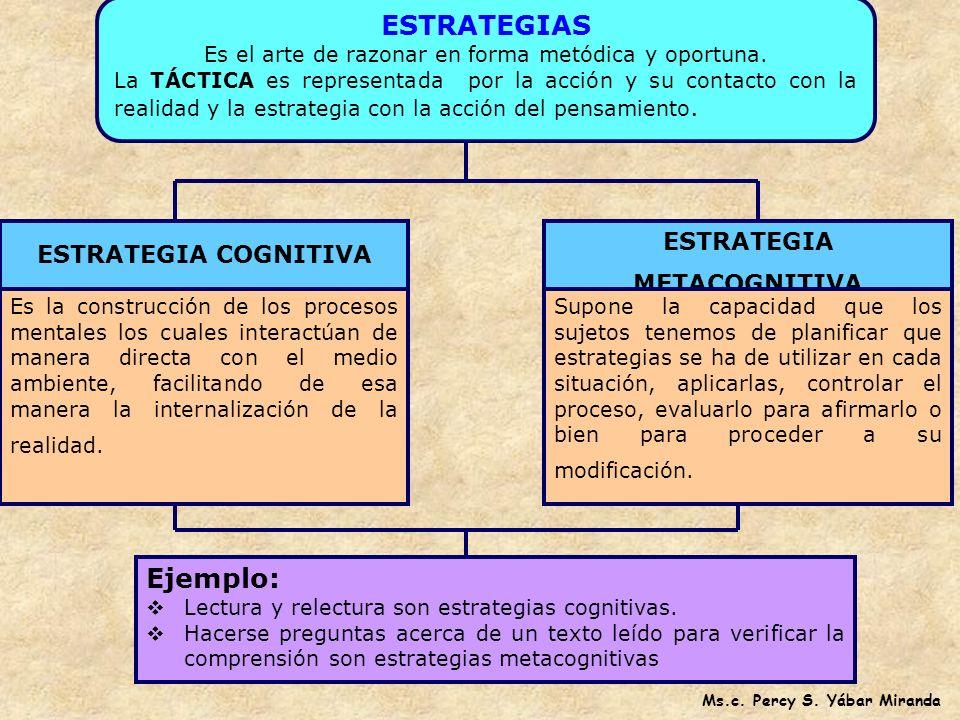 Psicología genética Aprendizaje Social Mapa de Ideas UVE HEURISTICA *Redes semánticas o conceptual *Esquemas Conceptuales Procesamiento de la informac