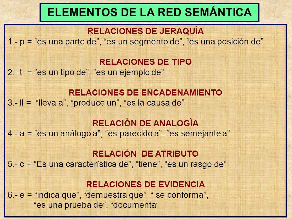 LA RED SEMÁNTICA Conceptos secun- darios FRASE (S) TITULAR o CONCEPTO NUCLEAR Conceptos secun- darios FRASE (S) t t p c a a a ADVERTENCIA: Las letras