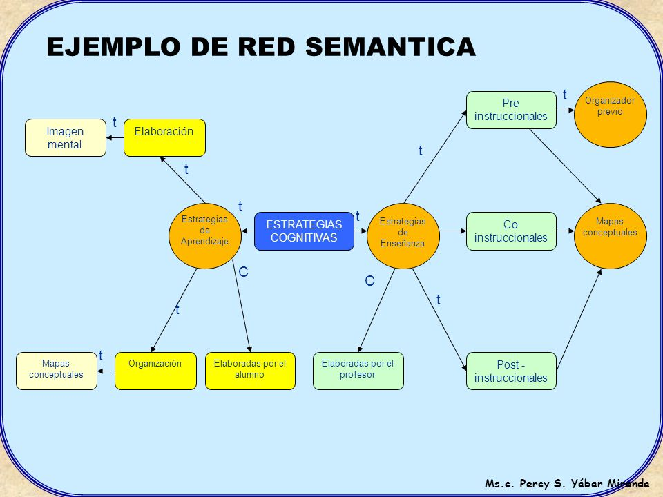 ELEMENTOS DE LA RED SEMÁNTICA RELACIONES DE JERAQUÌA 1.- p = es una parte de, es un segmento de, es una posición de RELACIONES DE TIPO 2.- t = es un t