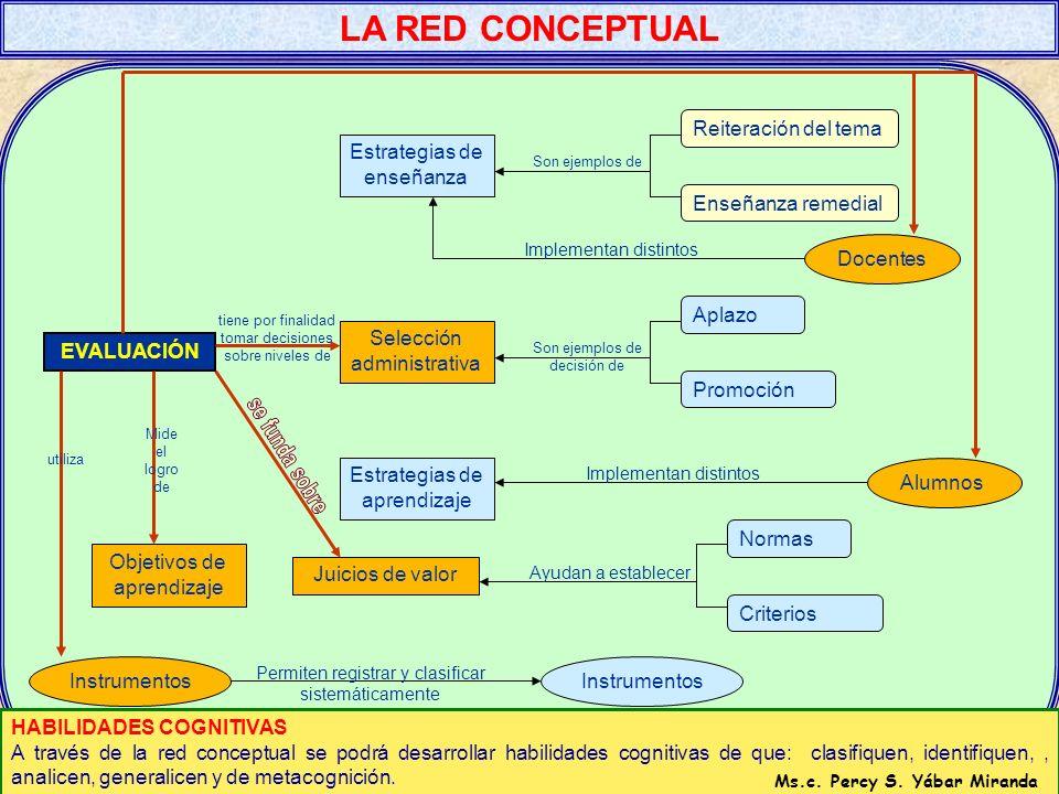 Imagen mental Elaboración Estrategias de Aprendizaje Mapas conceptuales OrganizaciónElaboradas por el alumno Estrategias de Enseñanza Organizador prev