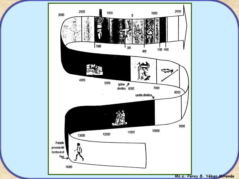 CINTA CRONOLÓGICA O DE TIEMPO HABILIDADES COGNITIVAS A través de la cinta cronológica los estudiantes podrán desarrollar habilidades cognitivas de qu