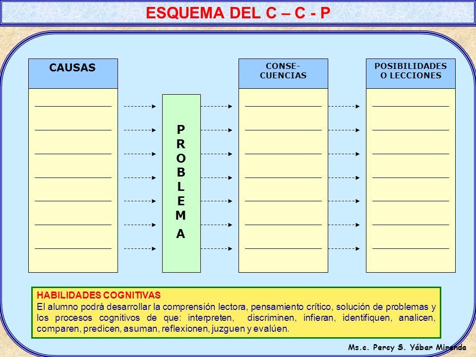 EL CUADRO DEL PCI PROS (P) CONTRAS (C) PUNTOS DE INTERÉS (I) - Detalle principal - Detalle secundario - Aspectos. - Etc. - Detalle principal - Detalle
