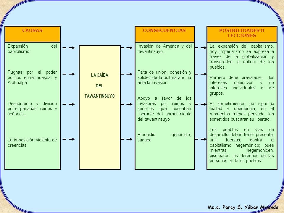 ESQUEMA DEL C – C - P CAUSAS PROBLEMAPROBLEMA CONSE- CUENCIAS POSIBILIDADES O LECCIONES HABILIDADES COGNITIVAS El alumno podrá desarrollar la comprens