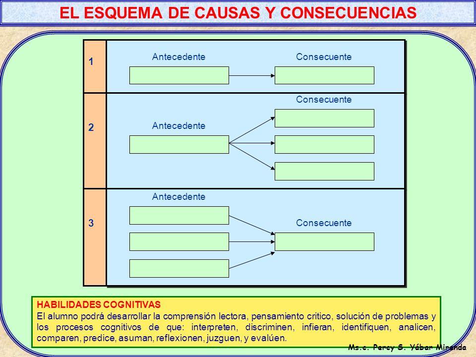 Expansión del capitalismo Pugnas por el poder político entre huáscar y Atahualpa. Descontento y división entre panacas, reinos y señoríos. La imposici