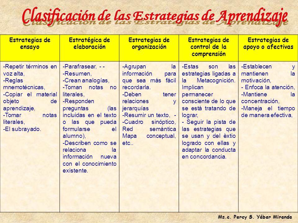 Conjunto de actividades mentales empleados por el individuo, en una situación particular de aprendizaje, para facilitar la adquisición de conocimiento