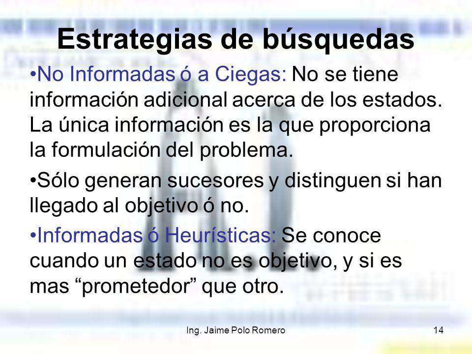 Ing. Jaime Polo Romero14 Estrategias de búsquedas No Informadas ó a Ciegas: No se tiene información adicional acerca de los estados. La única informac