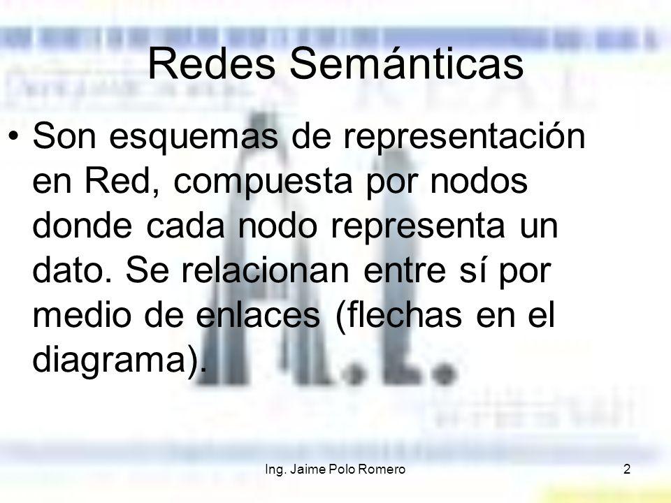 Ing. Jaime Polo Romero2 Son esquemas de representación en Red, compuesta por nodos donde cada nodo representa un dato. Se relacionan entre sí por medi