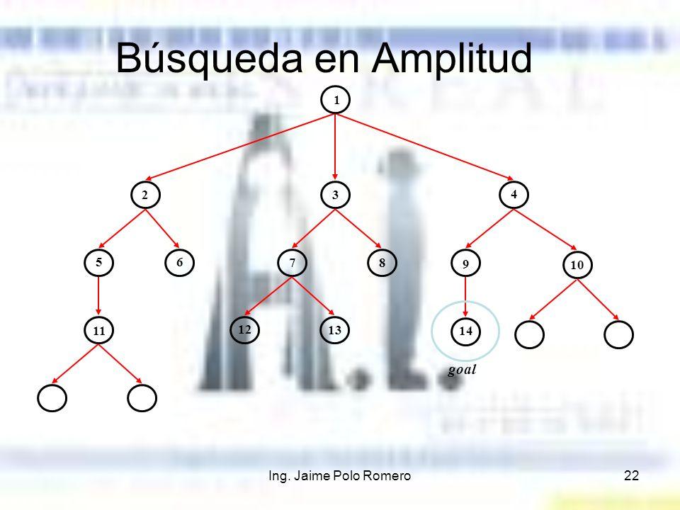 Ing. Jaime Polo Romero22 Búsqueda en Amplitud 1 23 4 56 78 9 10 11 12 13 14 goal