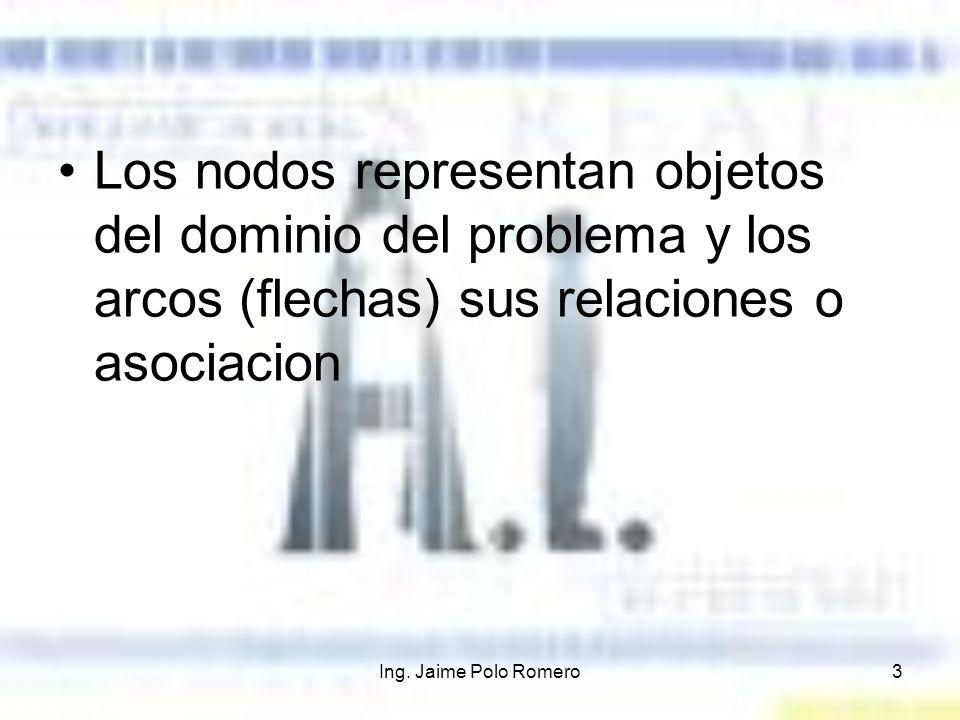Ing. Jaime Polo Romero3 Los nodos representan objetos del dominio del problema y los arcos (flechas) sus relaciones o asociacion