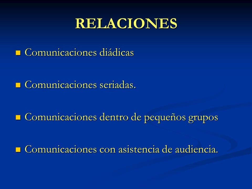 MODELO DEL PROCESO DE COMUNICACIÓN Fuente CodificaciónCanalDecodificaciónReceptor Retroalimentación Mensaje Emisor