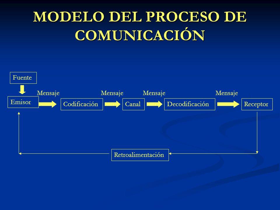 Condiciones que afectan la codificación y decodificación del mensaje La habilidad (Hablar, leer, escuchar, razonar, escribir).