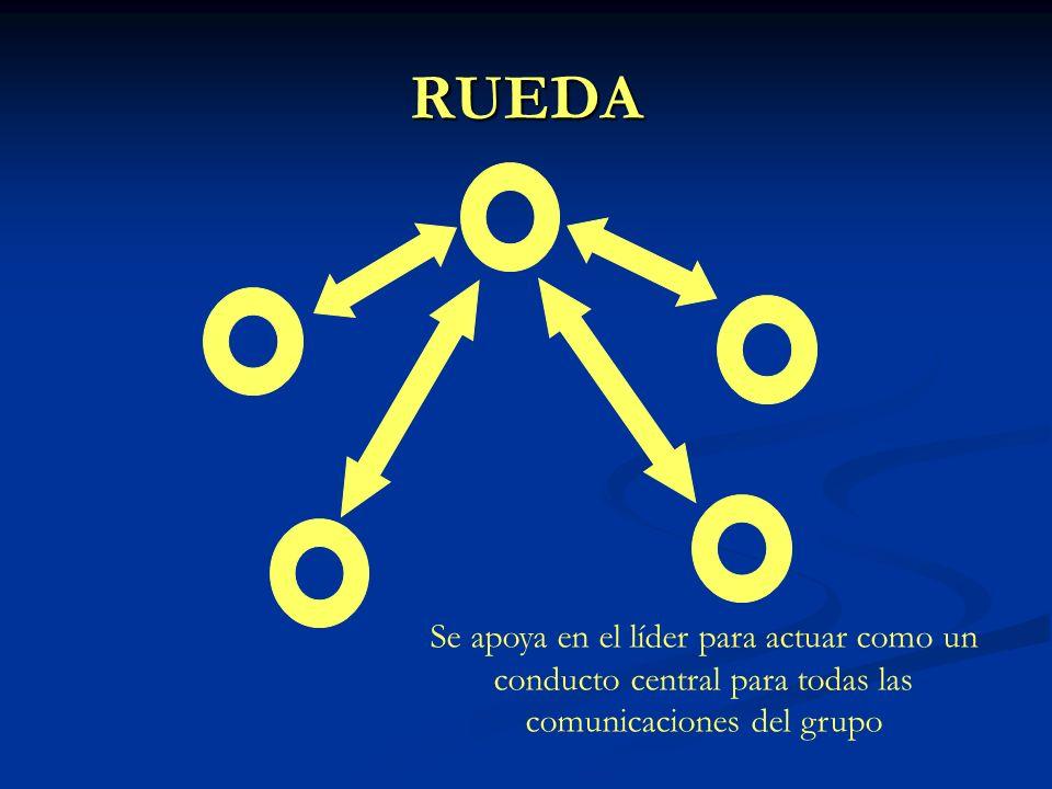 Todos los canales Todos los miembros del grupo se comunican de forma activa el uno con el otro.