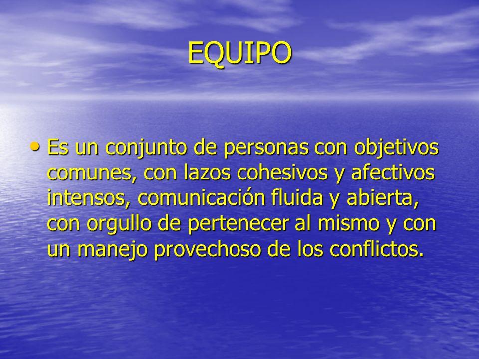 EQUIPO Es un conjunto de personas con objetivos comunes, con lazos cohesivos y afectivos intensos, comunicación fluida y abierta, con orgullo de perte