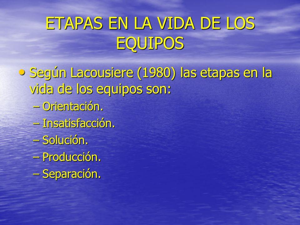 ETAPAS EN LA VIDA DE LOS EQUIPOS Según Lacousiere (1980) las etapas en la vida de los equipos son: Según Lacousiere (1980) las etapas en la vida de lo