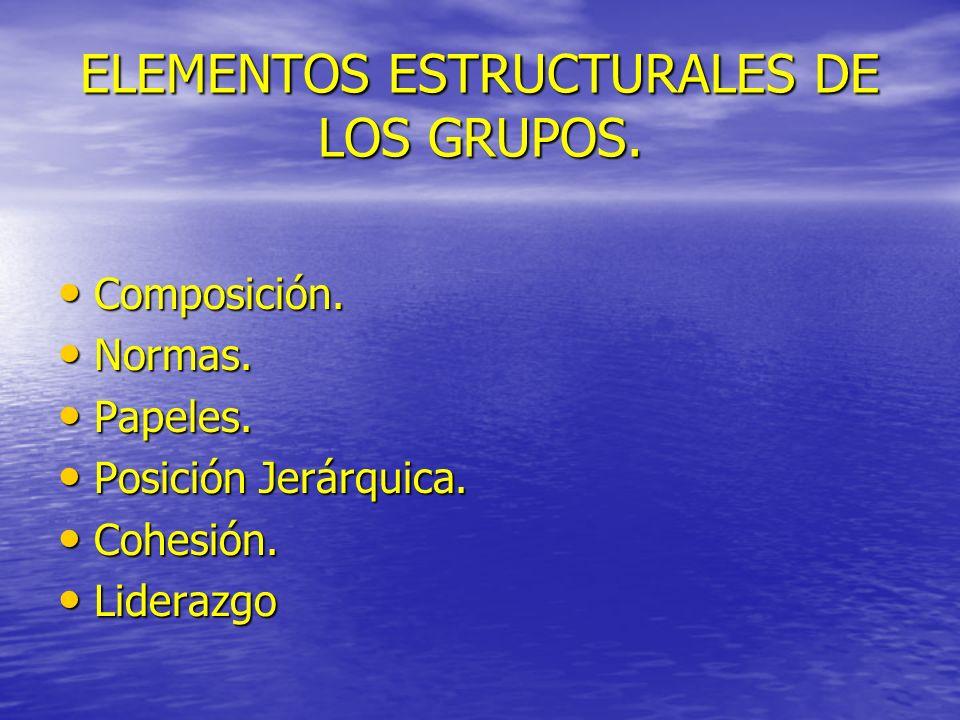 ELEMENTOS ESTRUCTURALES DE LOS GRUPOS. Composición. Composición. Normas. Normas. Papeles. Papeles. Posición Jerárquica. Posición Jerárquica. Cohesión.