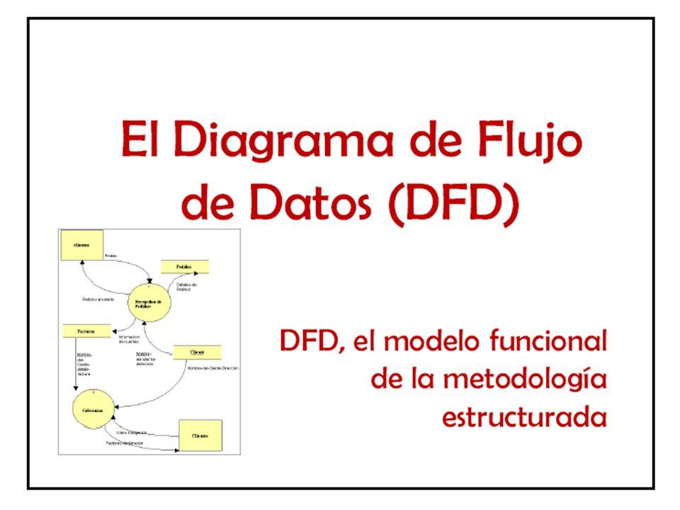 Balanceo entre niveles El nivel n de un DFD debe balancear con su nivel n+1: – Todos los flujos que de entrada al proceso de nivel n deben aparecer como flujo de entrada de algún proceso de nivel n+1 – Todos los flujos que de salida del proceso de nivel n deben ser flujo de salida de algún proceso de nivel n+1.