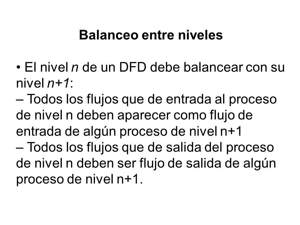 Balanceo entre niveles El nivel n de un DFD debe balancear con su nivel n+1: – Todos los flujos que de entrada al proceso de nivel n deben aparecer co