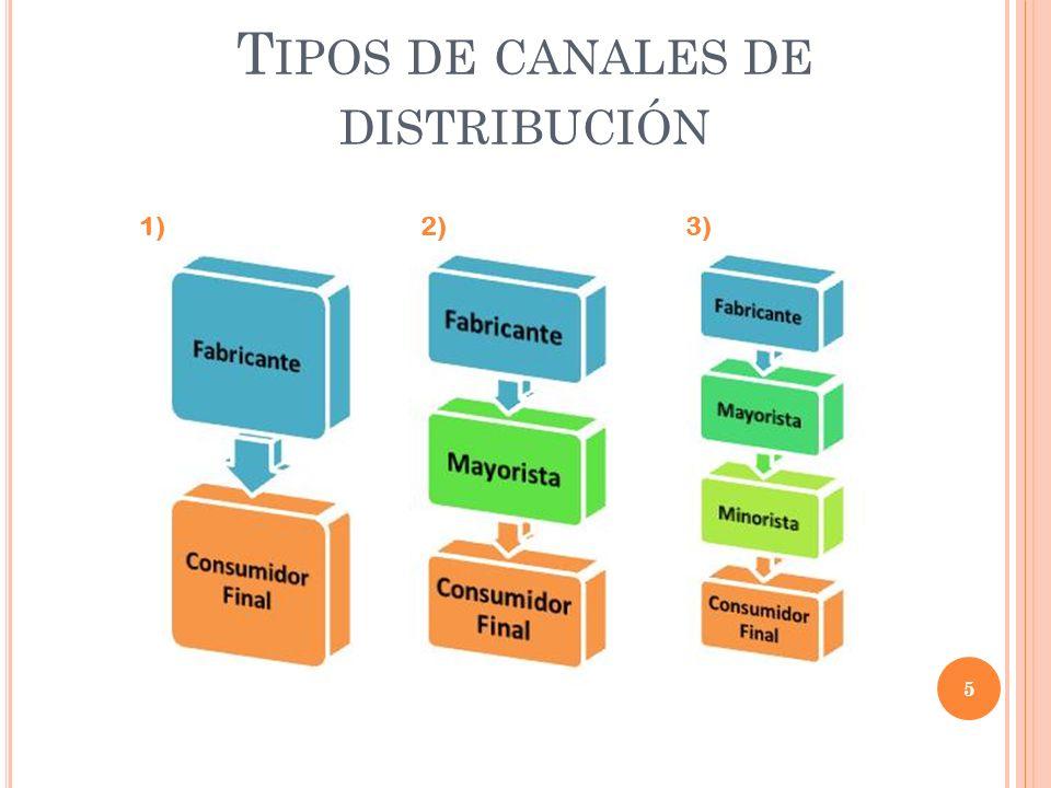 T IPOS DE CANALES DE DISTRIBUCIÓN 5 1)2)3)