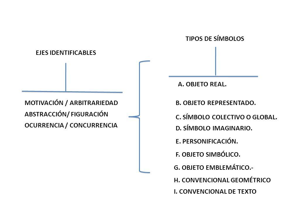 TIPOS DE SÍMBOLOS A. OBJETO REAL. B. OBJETO REPRESENTADO. C. SÍMBOLO COLECTIVO O GLOBAL. D. SÍMBOLO IMAGINARIO. E. PERSONIFICACIÓN. F. OBJETO SIMBÓLIC