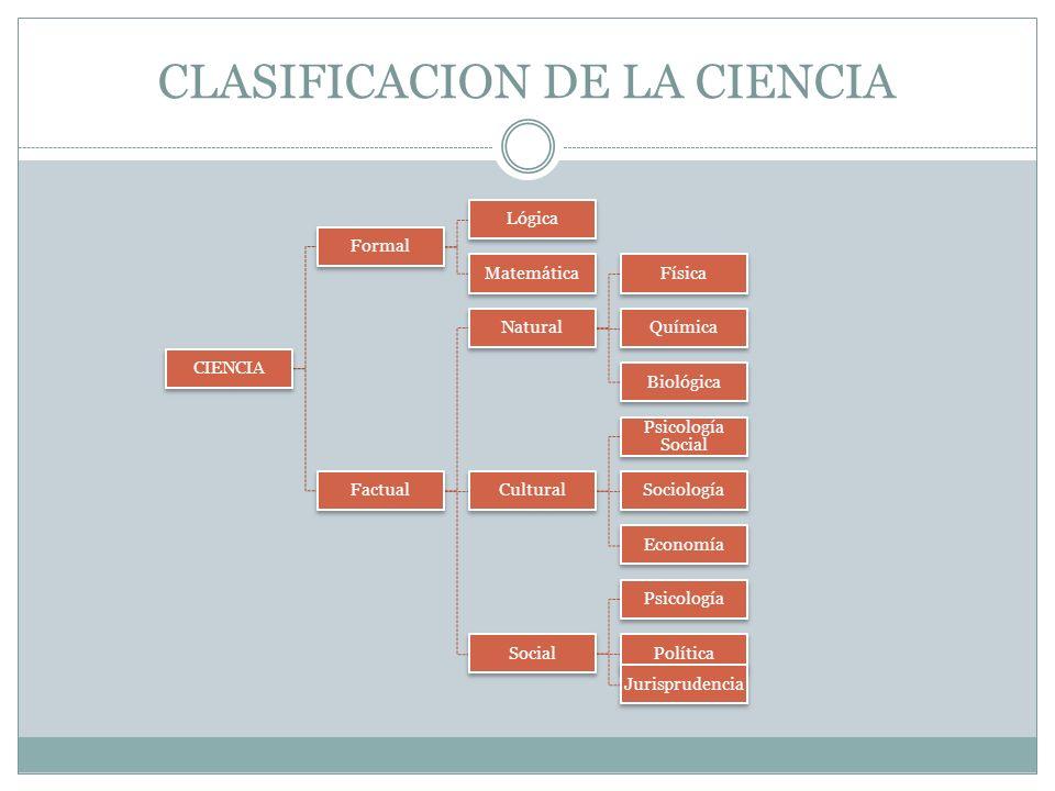 CLASIFICACION DE LA CIENCIA CIENCIA Formal Lógica Matemática Factual Natural Física Química Biológica Cultural Psicología Social Sociología Economía Social Psicología Política Jurisprudencia