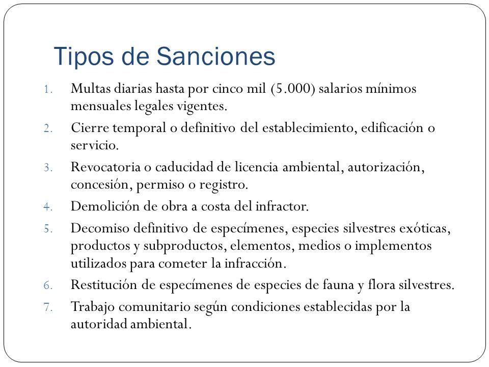 Tipos de Sanciones 1. Multas diarias hasta por cinco mil (5.000) salarios mínimos mensuales legales vigentes. 2. Cierre temporal o definitivo del esta