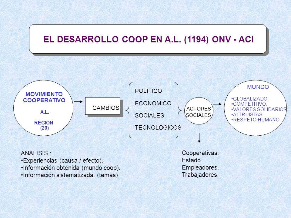 EL DESARROLLO COOP EN A.L. (1194) ONV - ACI MOVIMIENTO COOPERATIVO A.L. REGION (20) CAMBIOS POLITICO ECONOMICO SOCIALES TECNOLOGICOS ACTORES SOCIALES