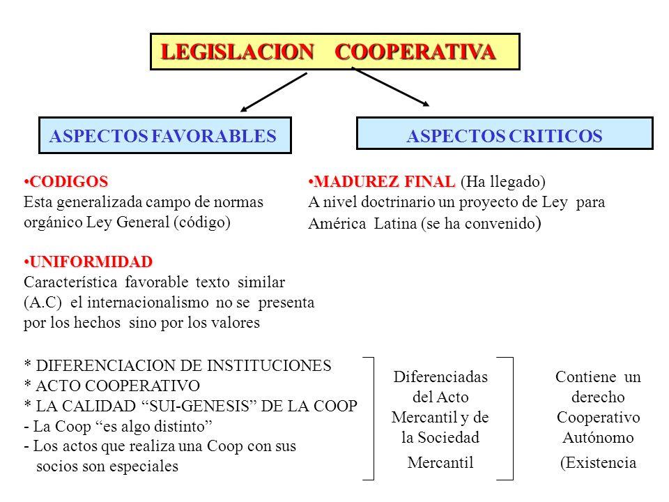 LEGISLACION COOPERATIVA ASPECTOS FAVORABLESASPECTOS CRITICOS CODIGOSCODIGOS Esta generalizada campo de normas orgánico Ley General (código) UNIFORMIDA