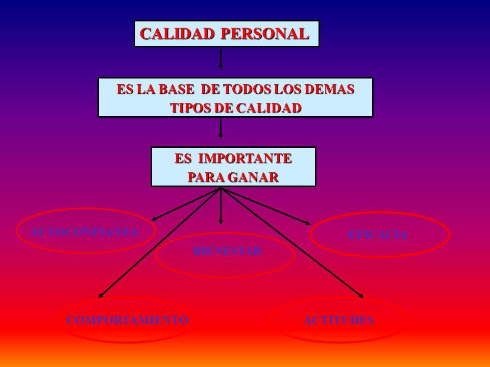 CALIDAD PERSONAL ES LA BASE DE TODOS LOS DEMAS TIPOS DE CALIDAD ES IMPORTANTE PARA GANAR AUTOCONFIANZA BIENESTAR EFICACIA COMPORTAMIENTOACTITUDES