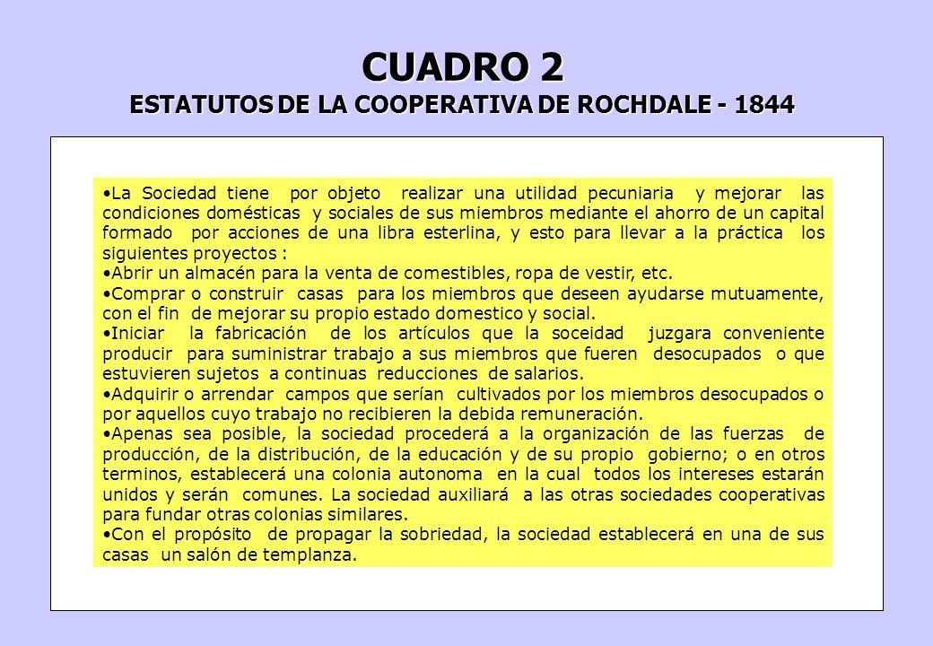 CUADRO 2 ESTATUTOS DE LA COOPERATIVA DE ROCHDALE - 1844 La Sociedad tiene por objeto realizar una utilidad pecuniaria y mejorar las condiciones domést