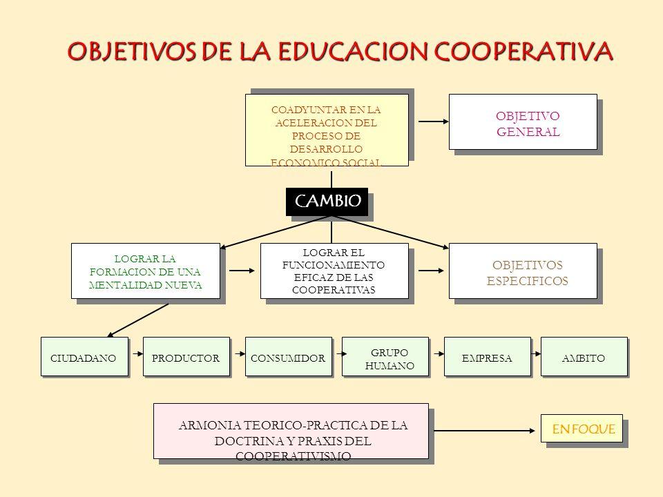 AUTOCONTROL COOPERATIVO EMPRESARIAL A) CONSEJO DE VIGILANCIA B) ASAMBLEA C) FEDERACIONES D) CONFEDERACION
