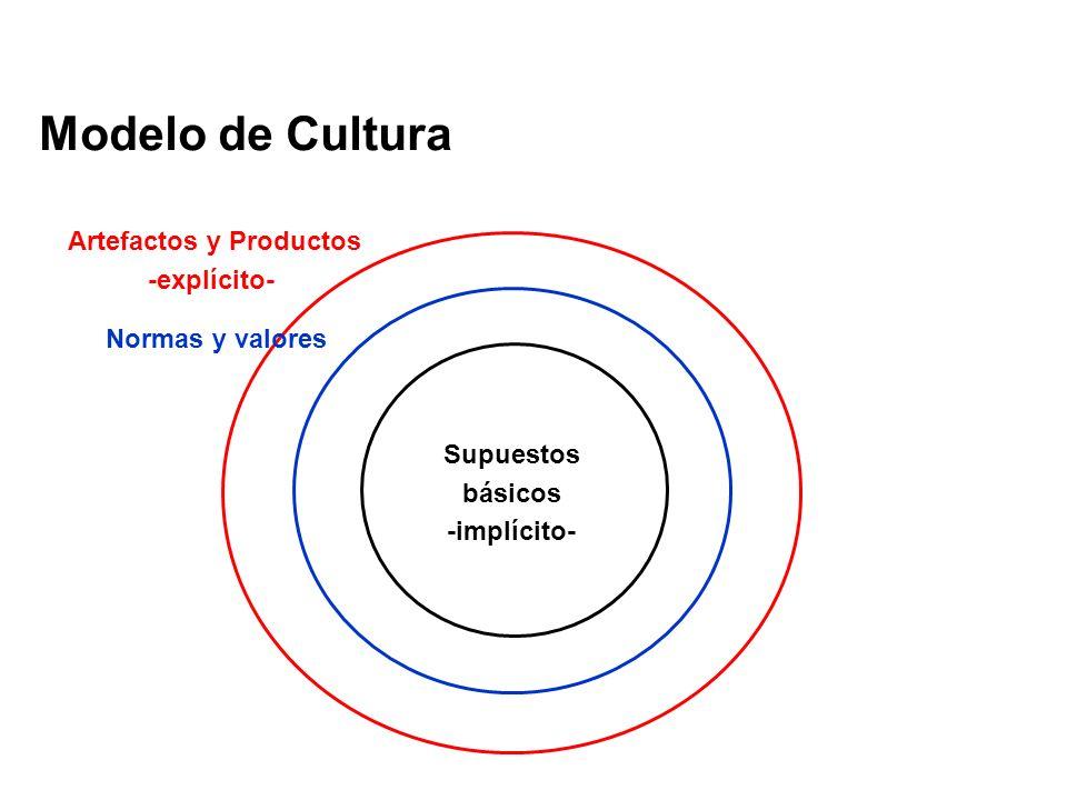 Modelo de Cultura Supuestos básicos -implícito- Artefactos y Productos -explícito- Normas y valores