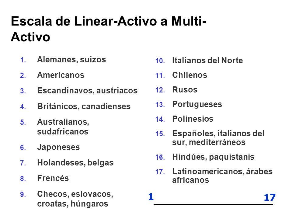 Escala de Linear-Activo a Multi- Activo 1. Alemanes, suizos 2. Americanos 3. Escandinavos, austriacos 4. Británicos, canadienses 5. Australianos, suda