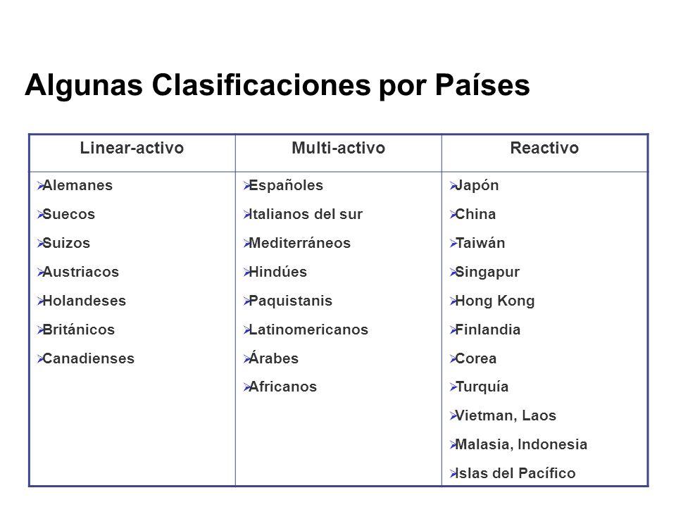 Algunas Clasificaciones por Países Linear-activoMulti-activoReactivo Alemanes Suecos Suizos Austriacos Holandeses Británicos Canadienses Españoles Ita