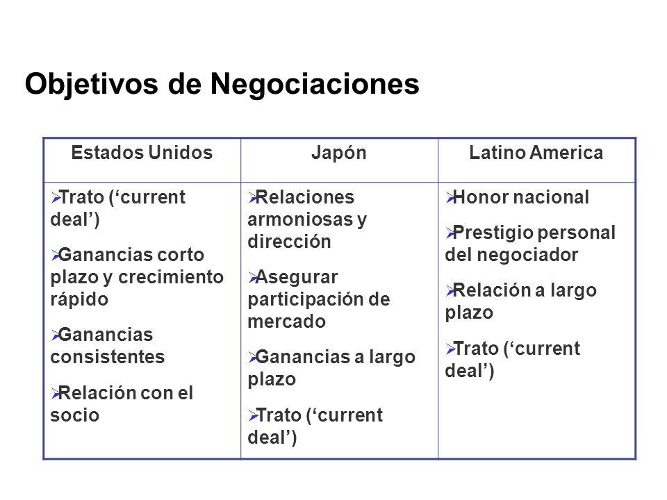 Objetivos de Negociaciones Estados UnidosJapónLatino America Trato (current deal) Ganancias corto plazo y crecimiento rápido Ganancias consistentes Re