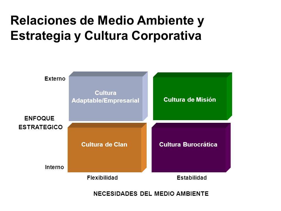 Relaciones de Medio Ambiente y Estrategia y Cultura Corporativa Cultura Adaptable/Empresarial Cultura de Clan Cultura de Misión Cultura Burocrática Ex