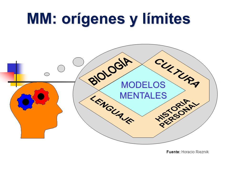 MM: orígenes y límites MODELOSMENTALES Fuente: Fuente: Horacio Rieznik