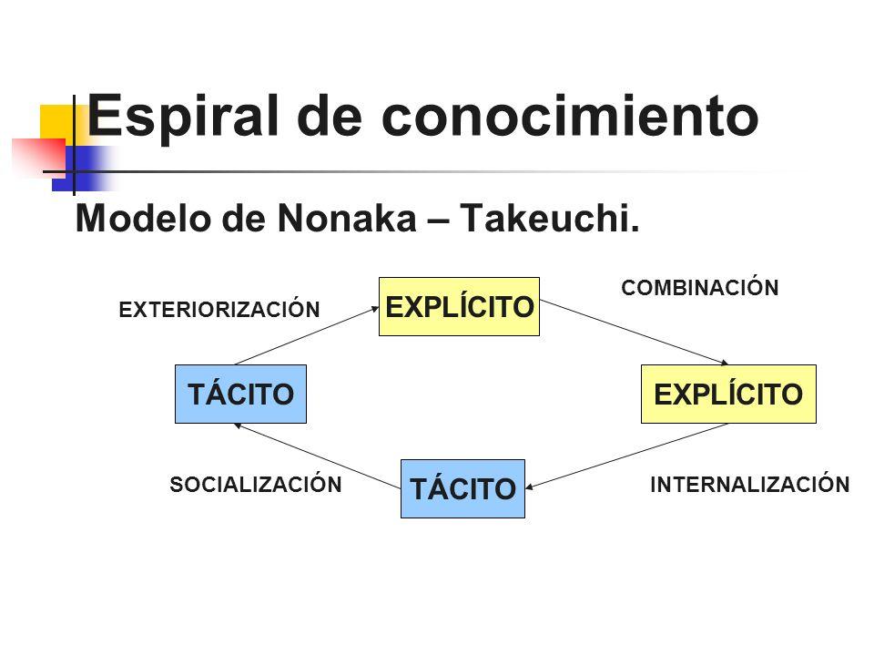 Espiral de conocimiento Modelo de Nonaka – Takeuchi. TÁCITO EXPLÍCITO TÁCITO EXPLÍCITO INTERNALIZACIÓNSOCIALIZACIÓN COMBINACIÓN EXTERIORIZACIÓN
